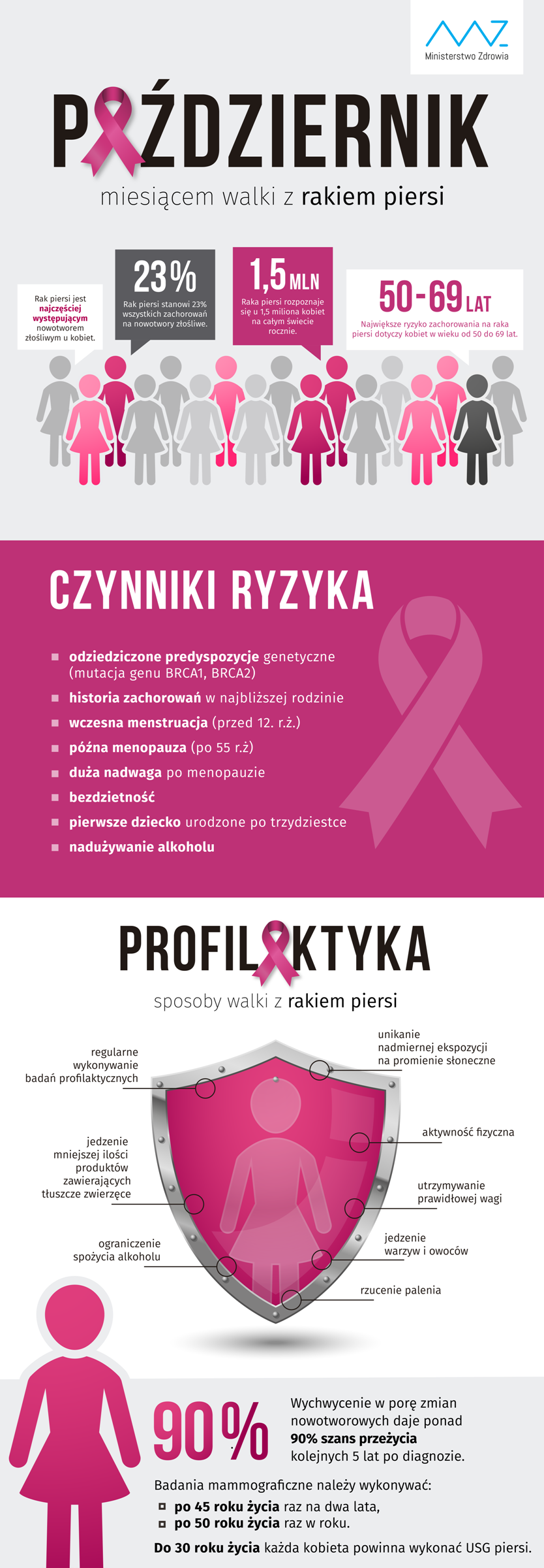 infografika-pofilaktyka-raka-piersi-01